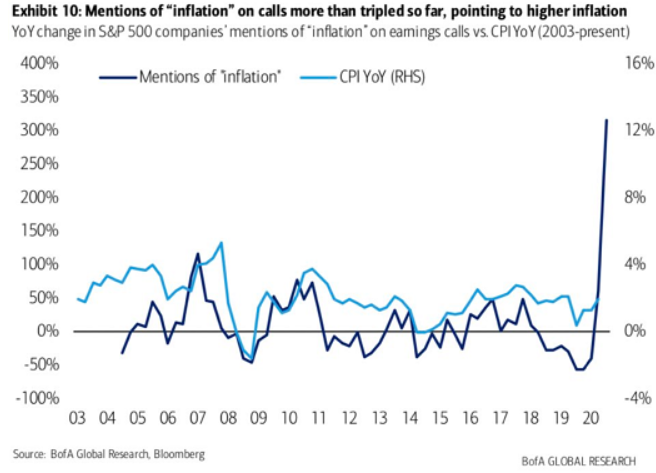 Are We Now Seeing a Massive Inflationary Overshoot?